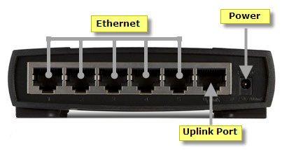 Cổng Uplink trong mạng máy tính là gì?